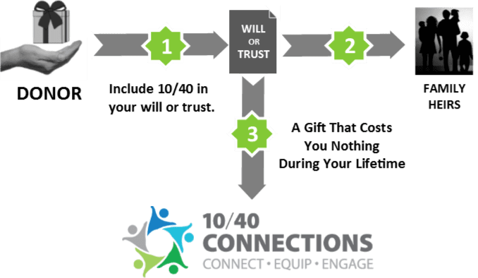 will or trust graph